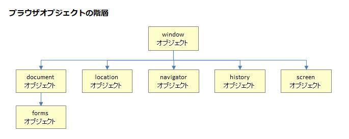 JavaScriptブラウザオブジェクト階層